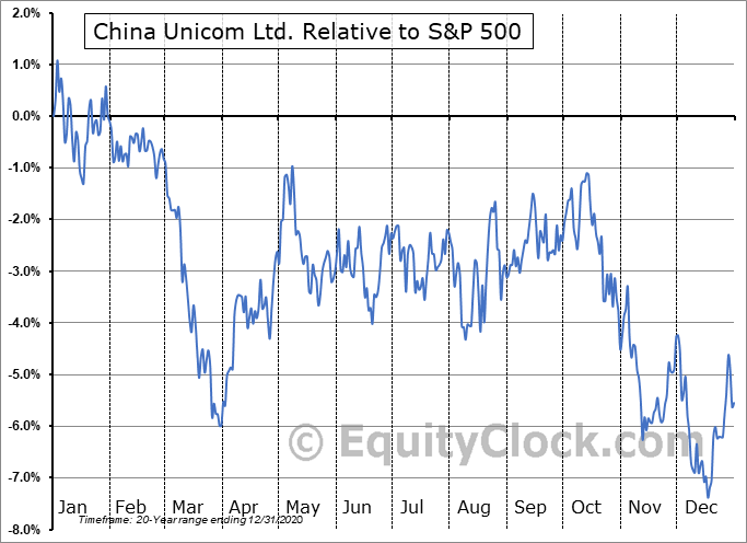 CHU Relative to the S&P 500
