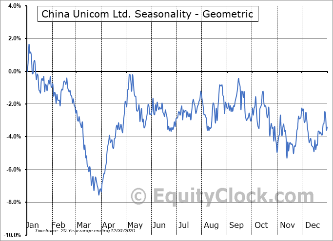 China Unicom Ltd. (NYSE:CHU) Seasonality