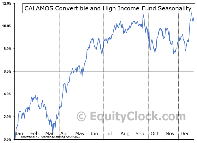 CALAMOS Convertible and High Income Fund (NASD:CHY) Seasonal Chart