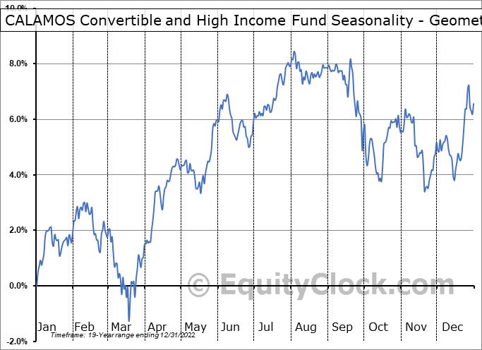 CALAMOS Convertible and High Income Fund (NASD:CHY) Seasonality