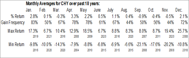 Monthly Seasonal CALAMOS Convertible and High Income Fund (NASD:CHY)