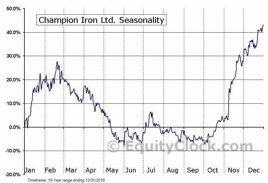 Champion Iron (TSE:CIA) Seasonal Chart