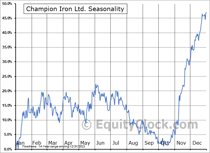 Champion Iron Ltd. (TSE:CIA.TO) Seasonal Chart