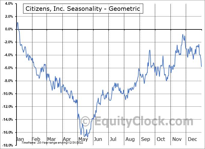 Citizens, Inc. (NYSE:CIA) Seasonality