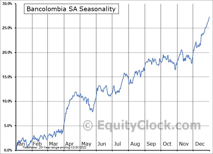 Bancolombia SA (NYSE:CIB) Seasonal Chart