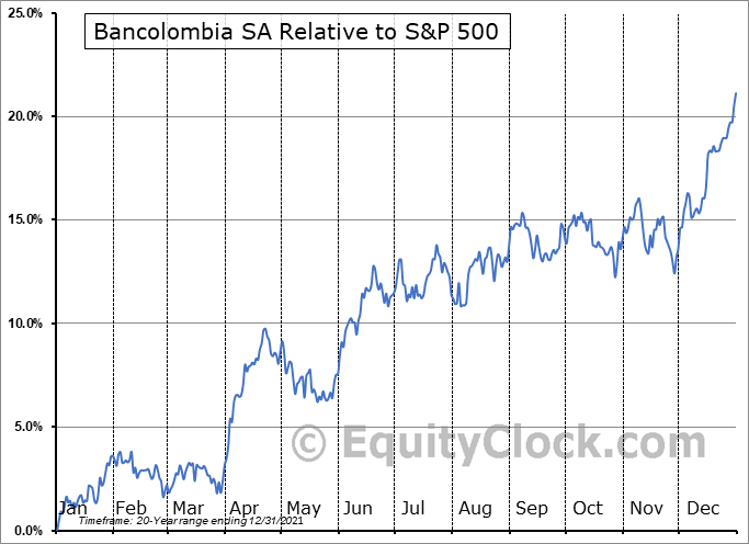 CIB Relative to the S&P 500