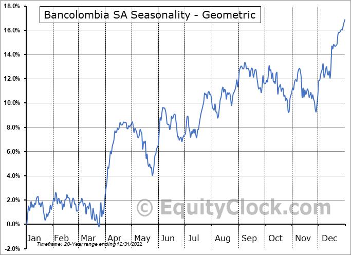 Bancolombia SA (NYSE:CIB) Seasonality