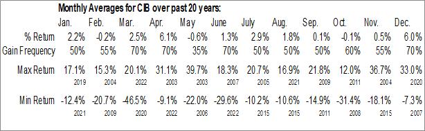 Monthly Seasonal Bancolombia SA (NYSE:CIB)