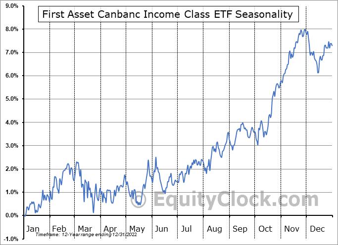 First Asset Canbanc Income Class ETF (TSE:CIC.TO) Seasonal Chart