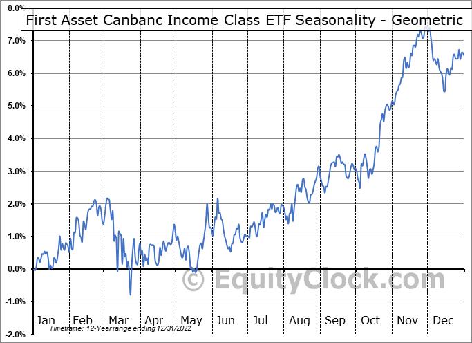 First Asset Canbanc Income Class ETF (TSE:CIC.TO) Seasonality