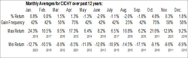 Monthly Seasonal China Construction Bank Corp. ADR (OTCMKT:CICHY)