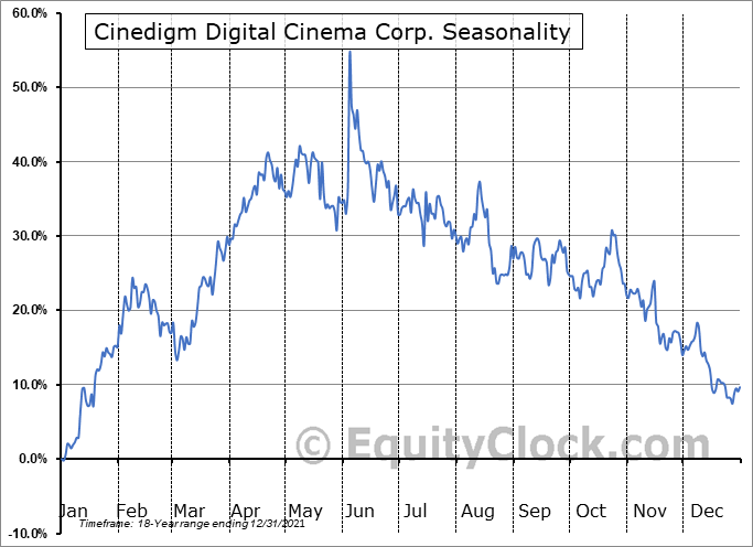 Cinedigm Digital Cinema Corp. (NASD:CIDM) Seasonal Chart
