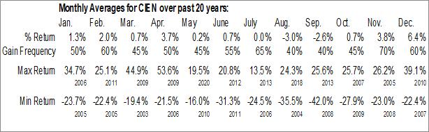 Monthly Seasonal CIENA Corp. (NYSE:CIEN)