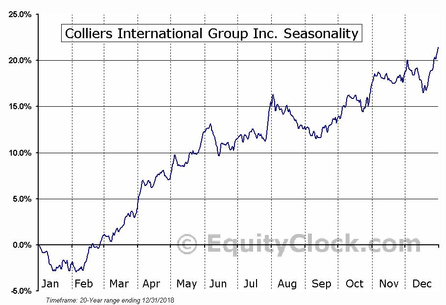 Colliers International Group Inc. (NASD:CIGI) Seasonal Chart