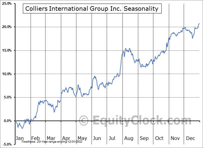 Colliers International Group Inc. (TSE:CIGI.TO) Seasonal Chart