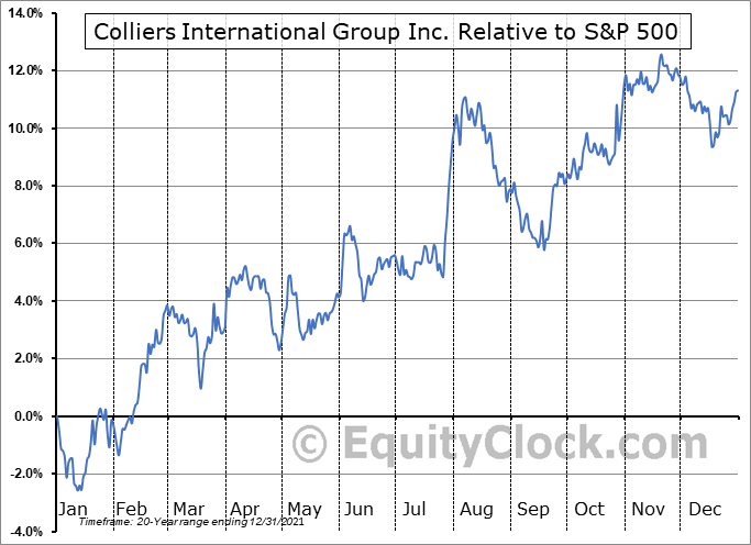 CIGI.TO Relative to the S&P 500