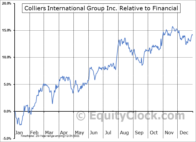 CIGI.TO Relative to the Sector
