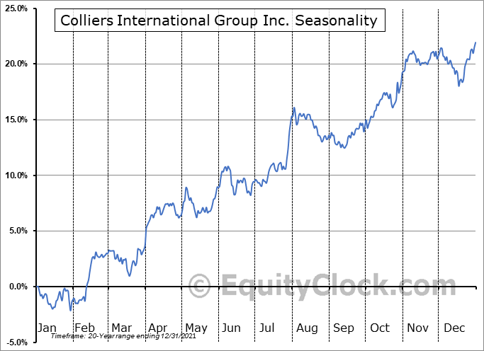 Colliers International Group Inc. (NASD:CIGI) Seasonal Chart