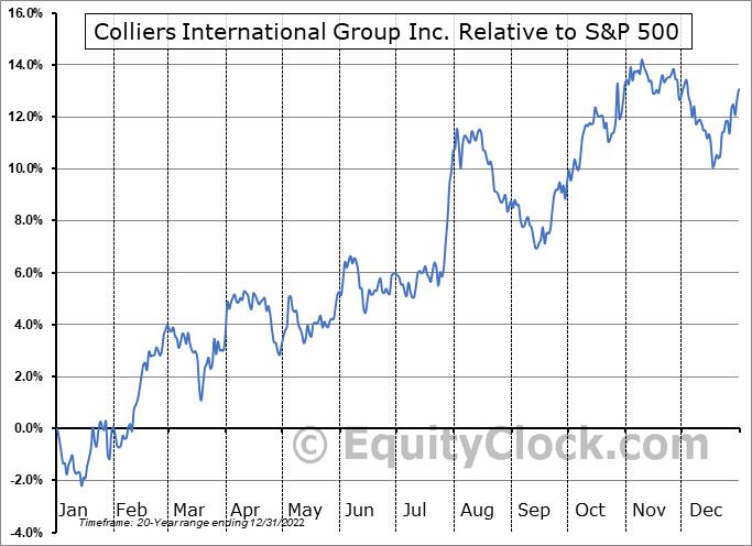 CIGI Relative to the S&P 500