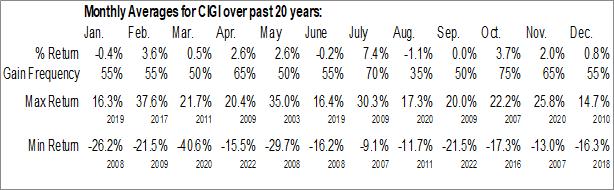 Monthly Seasonal Colliers International Group Inc. (NASD:CIGI)
