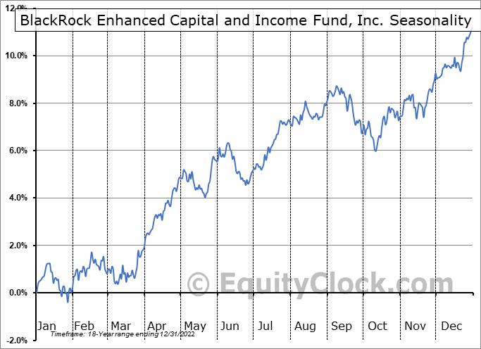 BlackRock Enhanced Capital and Income Fund, Inc. (NYSE:CII) Seasonal Chart