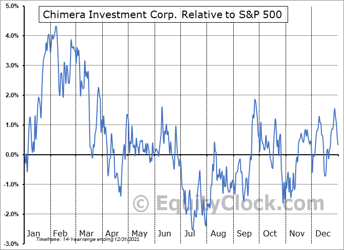 CIM Relative to the S&P 500