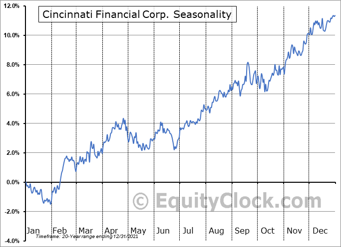 Cincinnati Financial Corp. (NASD:CINF) Seasonal Chart