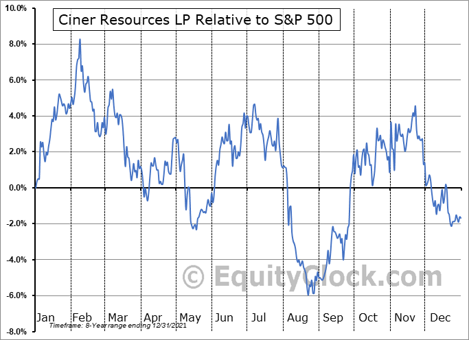 CINR Relative to the S&P 500
