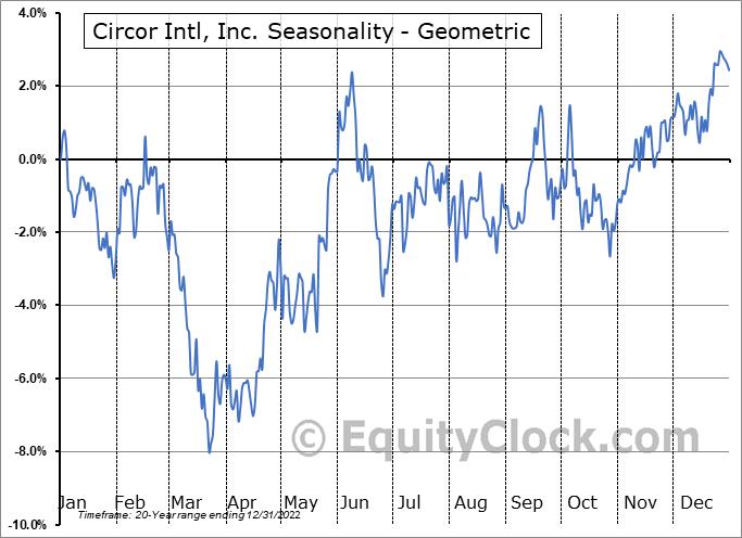 Circor Intl, Inc. (NYSE:CIR) Seasonality