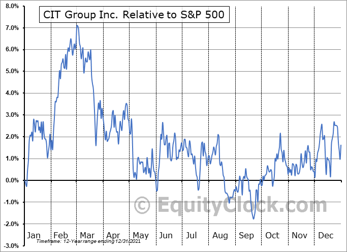 CIT Relative to the S&P 500