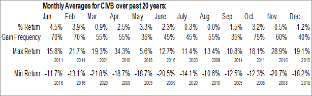 Monthly Seasonal Civista Bancshares, Inc. (NASD:CIVB)