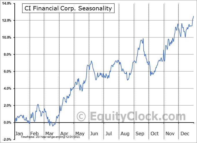 CI Financial Corp. (TSE:CIX.TO) Seasonal Chart