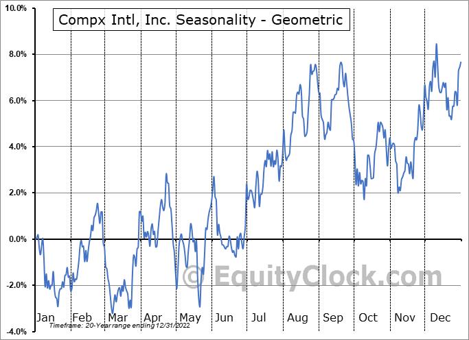 Compx Intl, Inc. (AMEX:CIX) Seasonality