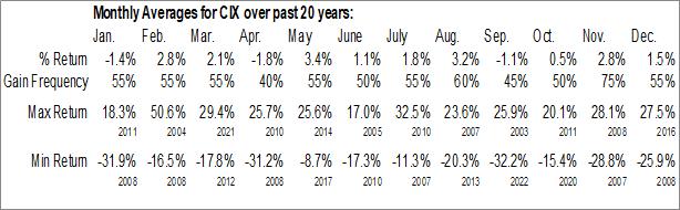 Monthly Seasonal Compx Intl, Inc. (AMEX:CIX)