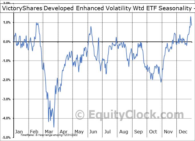 VictoryShares Developed Enhanced Volatility Wtd ETF (NASD:CIZ) Seasonality