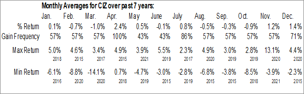 Monthly Seasonal VictoryShares Developed Enhanced Volatility Wtd ETF (NASD:CIZ)