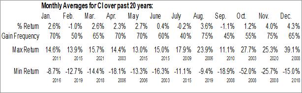 Monthly Seasonal CIGNA Corp. (NYSE:CI)