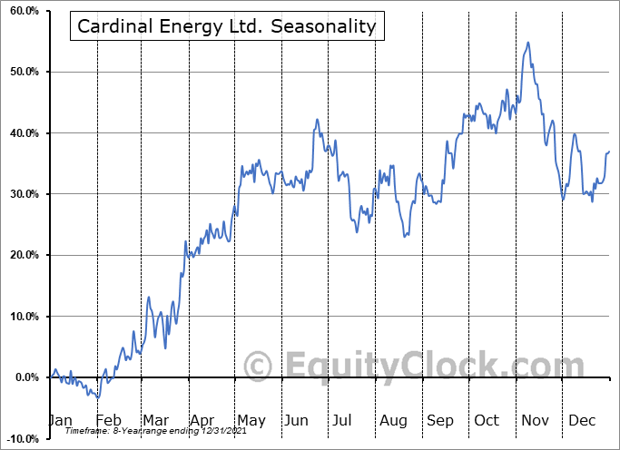 Cardinal Energy Ltd. (TSE:CJ.TO) Seasonal Chart