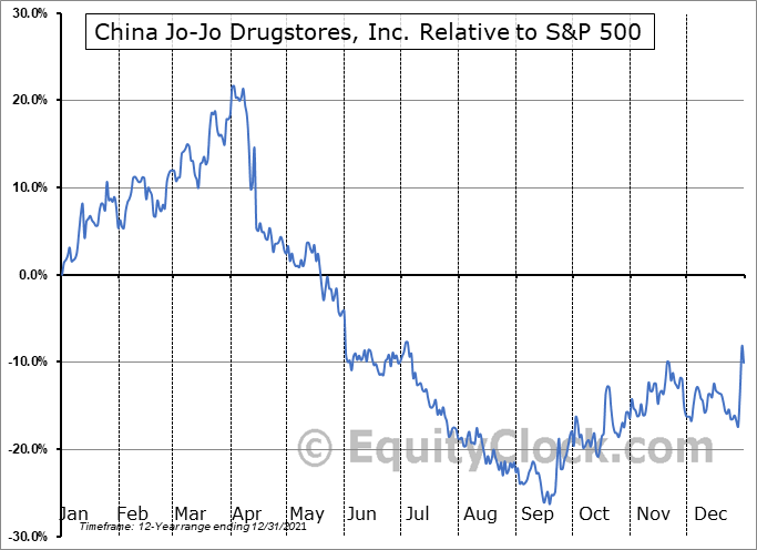 CJJD Relative to the S&P 500