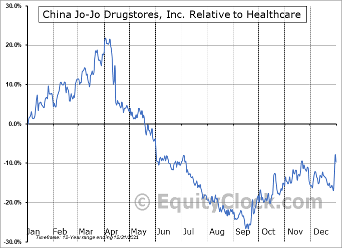 CJJD Relative to the Sector