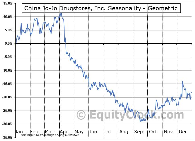 China Jo-Jo Drugstores, Inc. (NASD:CJJD) Seasonality