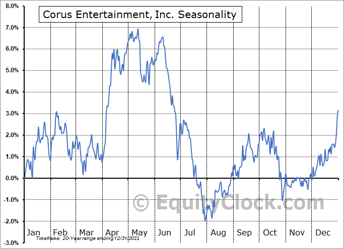 Corus Entertainment, Inc. (TSE:CJR/B.TO) Seasonal Chart