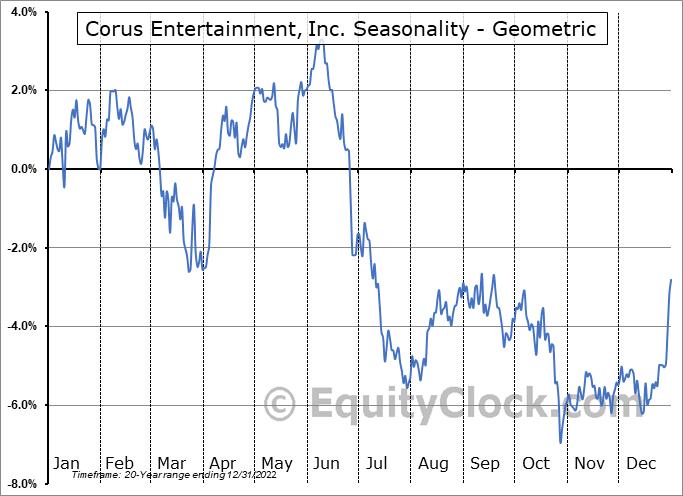 Corus Entertainment, Inc. (TSE:CJR/B.TO) Seasonality
