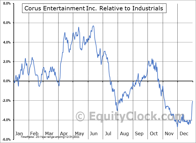 CJREF Relative to the Sector