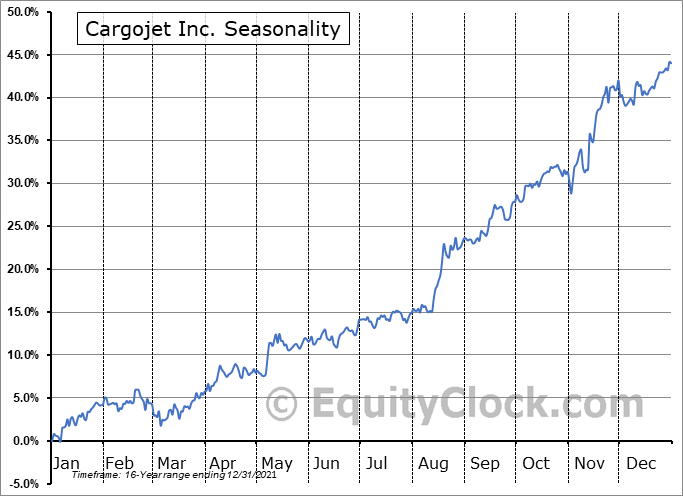 Cargojet Inc. (TSE:CJT.TO) Seasonal Chart