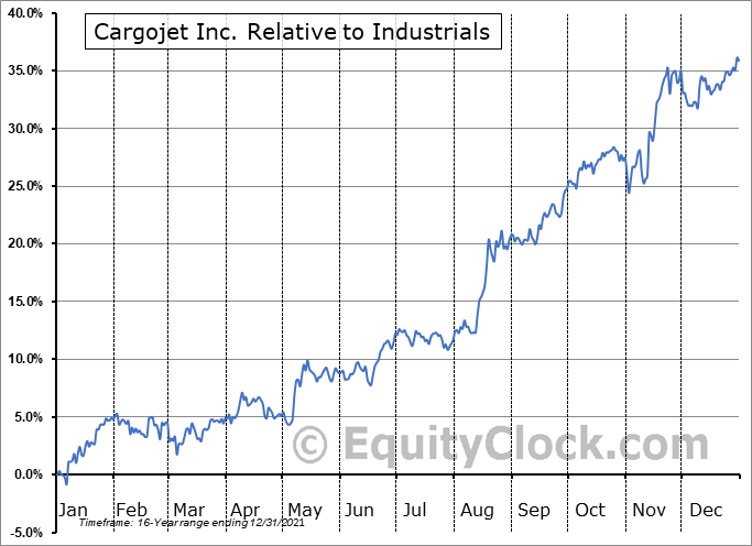 CJT.TO Relative to the Sector