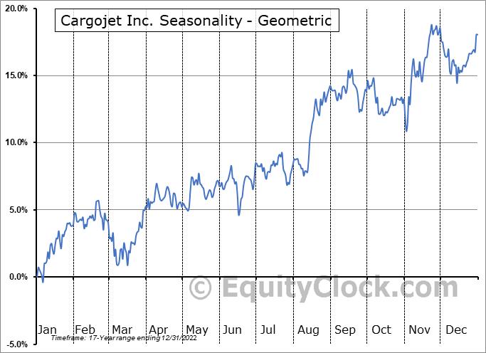 Cargojet Inc. (TSE:CJT.TO) Seasonality