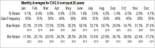 Monthly Seasonal Chesapeake Gold Corp. (TSXV:CKG.V)