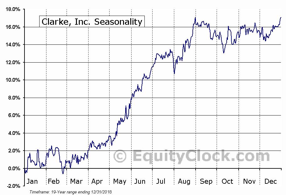 Clarke, Inc. (TSE:CKI.TO) Seasonal Chart
