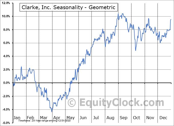 Clarke, Inc. (TSE:CKI.TO) Seasonality